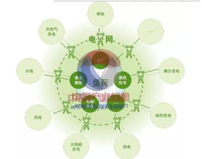 2015年全球互联网能源发展概述